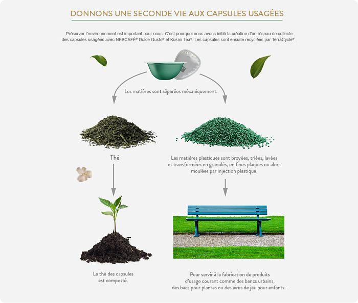 recyclage des capsules